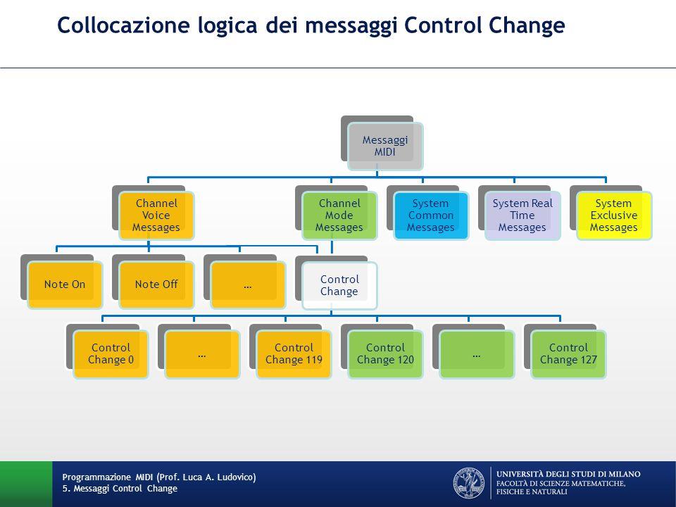 Collocazione logica dei messaggi Control Change