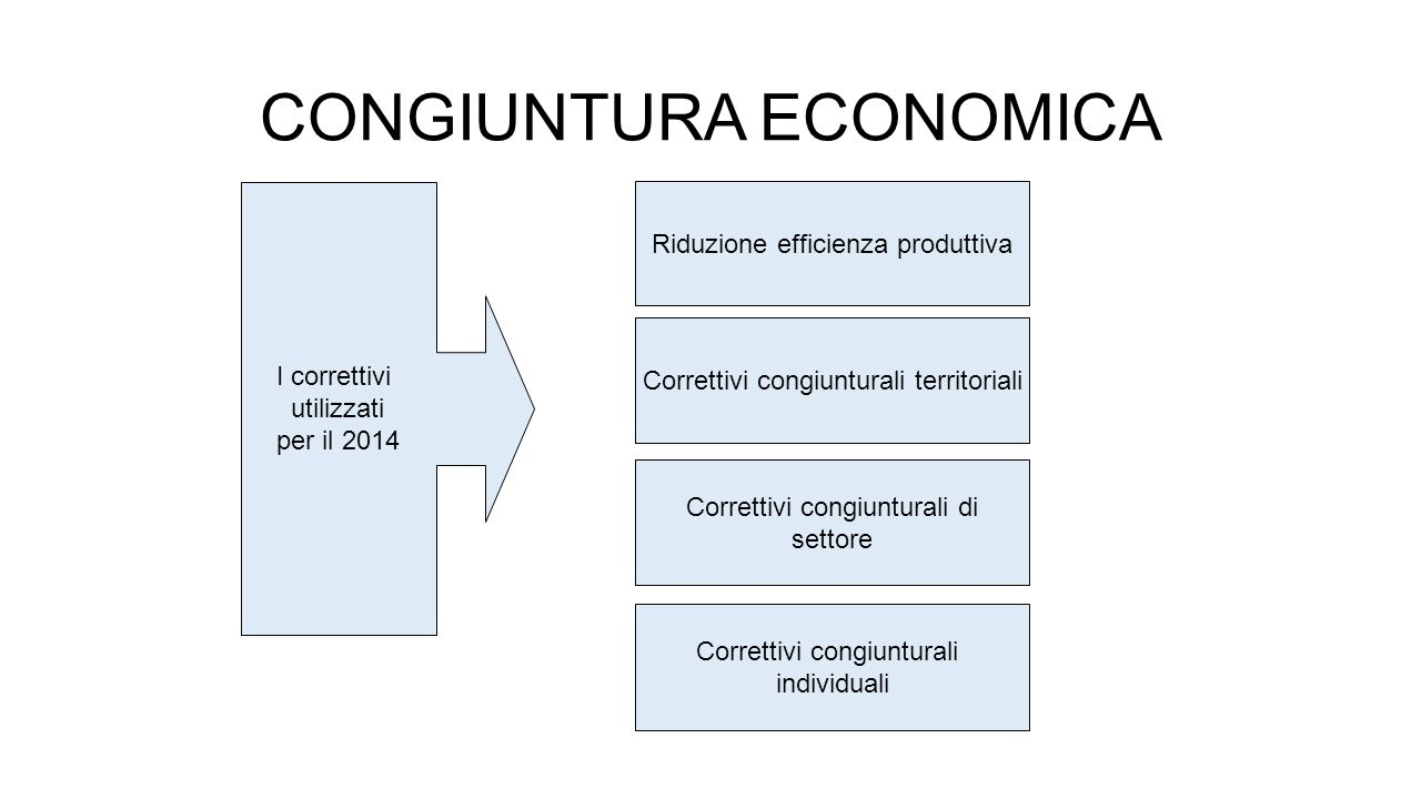 CONGIUNTURA ECONOMICA