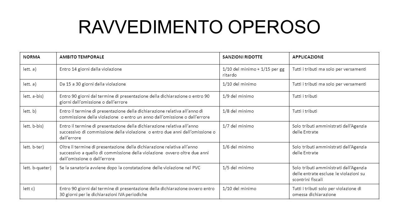 RAVVEDIMENTO OPEROSO NORMA AMBITO TEMPORALE SANZIONI RIDOTTE