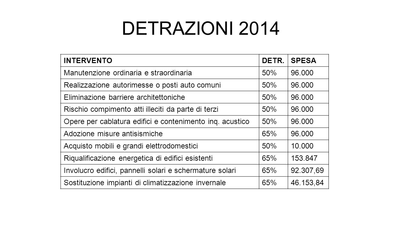 DETRAZIONI 2014 INTERVENTO DETR. SPESA