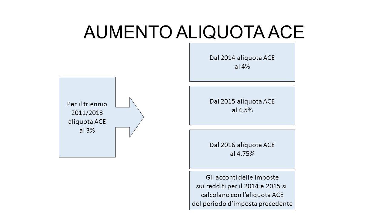 AUMENTO ALIQUOTA ACE Dal 2014 aliquota ACE al 4% Per il triennio