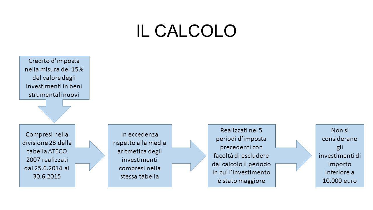 Non si considerano gli investimenti di importo inferiore a 10.000 euro