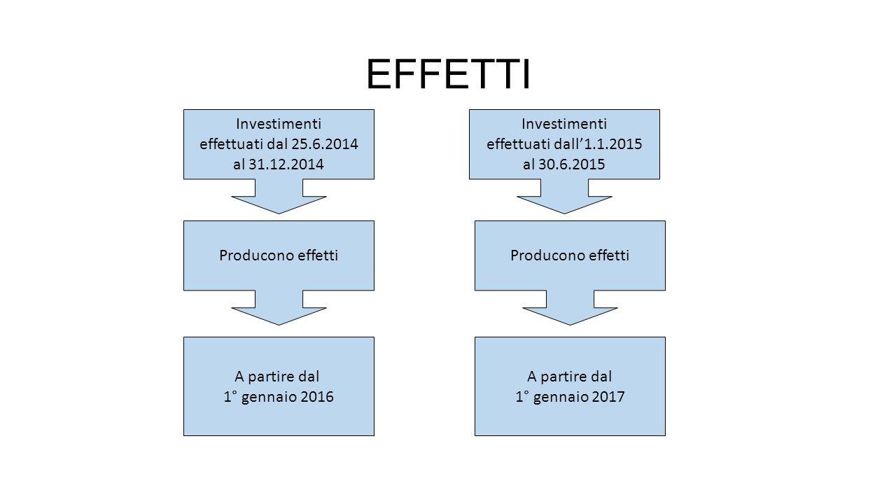 EFFETTI Investimenti effettuati dal 25.6.2014 al 31.12.2014
