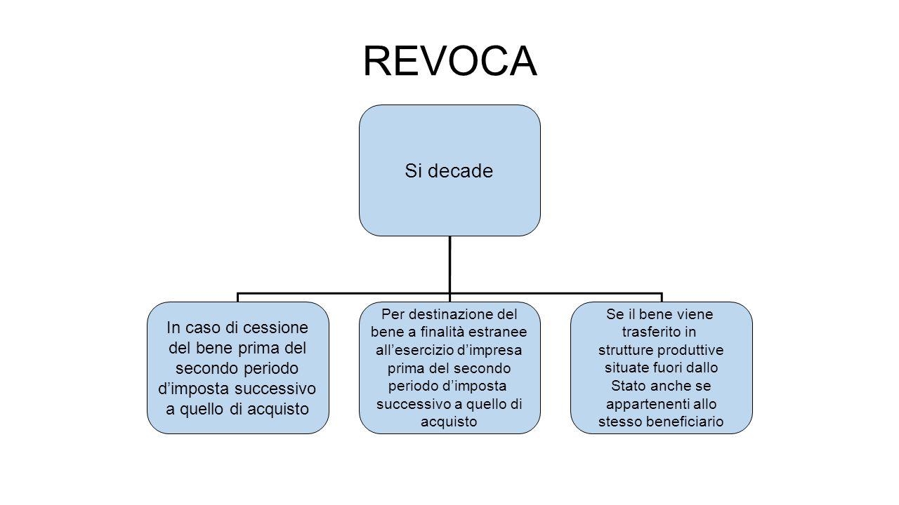 REVOCA Si decade In caso di cessione del bene prima del