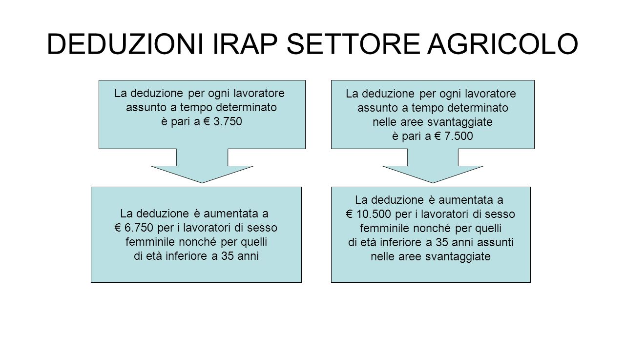 DEDUZIONI IRAP SETTORE AGRICOLO