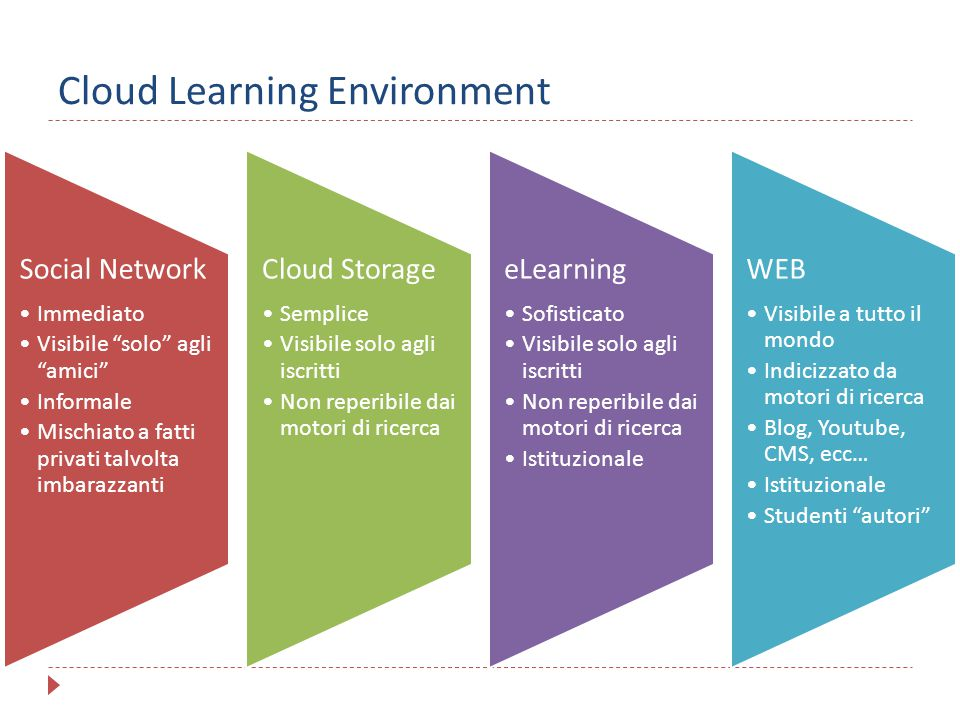 Cloud Learning Environment