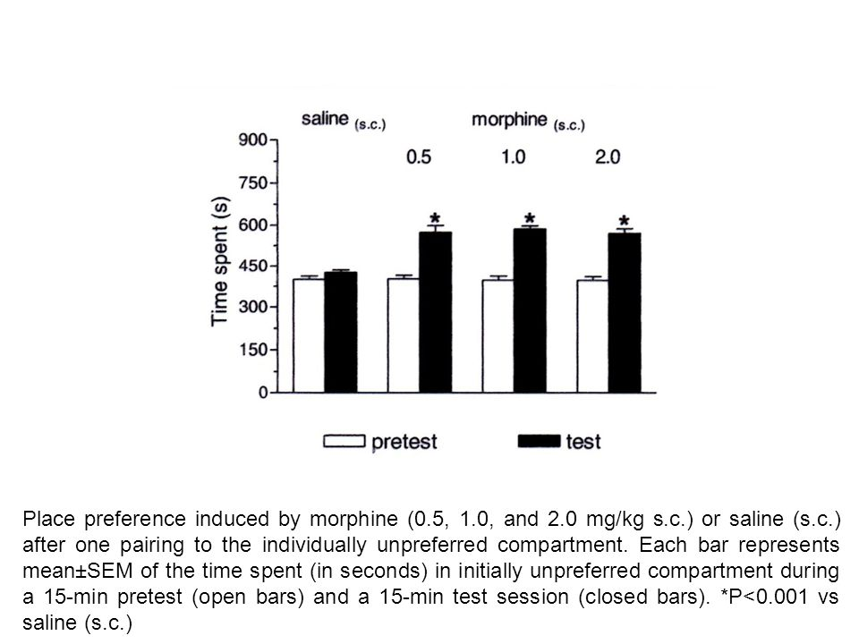 Place preference induced by morphine (0. 5, 1. 0, and 2. 0 mg/kg s. c