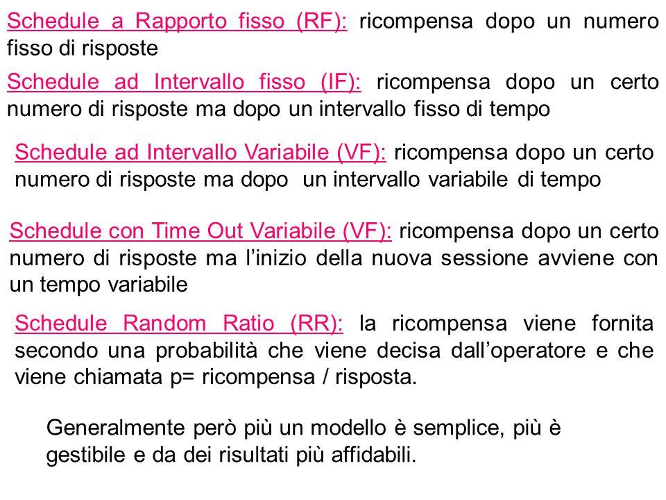 Schedule a Rapporto fisso (RF): ricompensa dopo un numero fisso di risposte