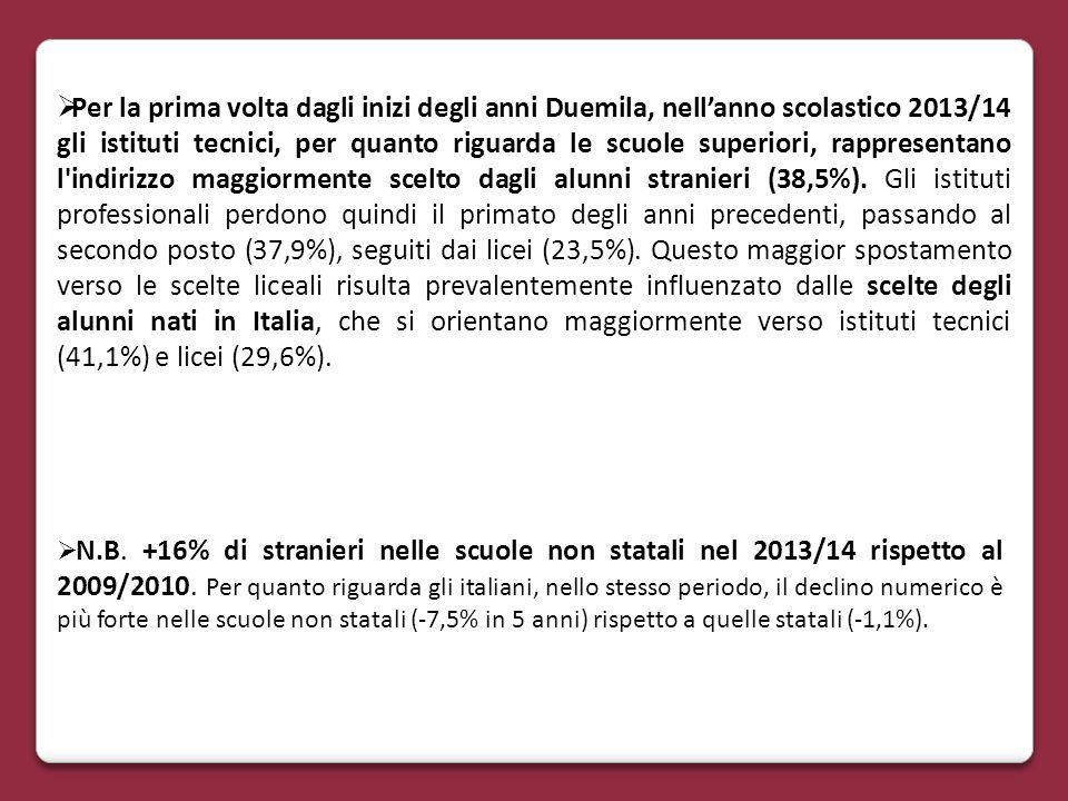 Per la prima volta dagli inizi degli anni Duemila, nell'anno scolastico 2013/14 gli istituti tecnici, per quanto riguarda le scuole superiori, rappresentano l indirizzo maggiormente scelto dagli alunni stranieri (38,5%). Gli istituti professionali perdono quindi il primato degli anni precedenti, passando al secondo posto (37,9%), seguiti dai licei (23,5%). Questo maggior spostamento verso le scelte liceali risulta prevalentemente influenzato dalle scelte degli alunni nati in Italia, che si orientano maggiormente verso istituti tecnici (41,1%) e licei (29,6%).