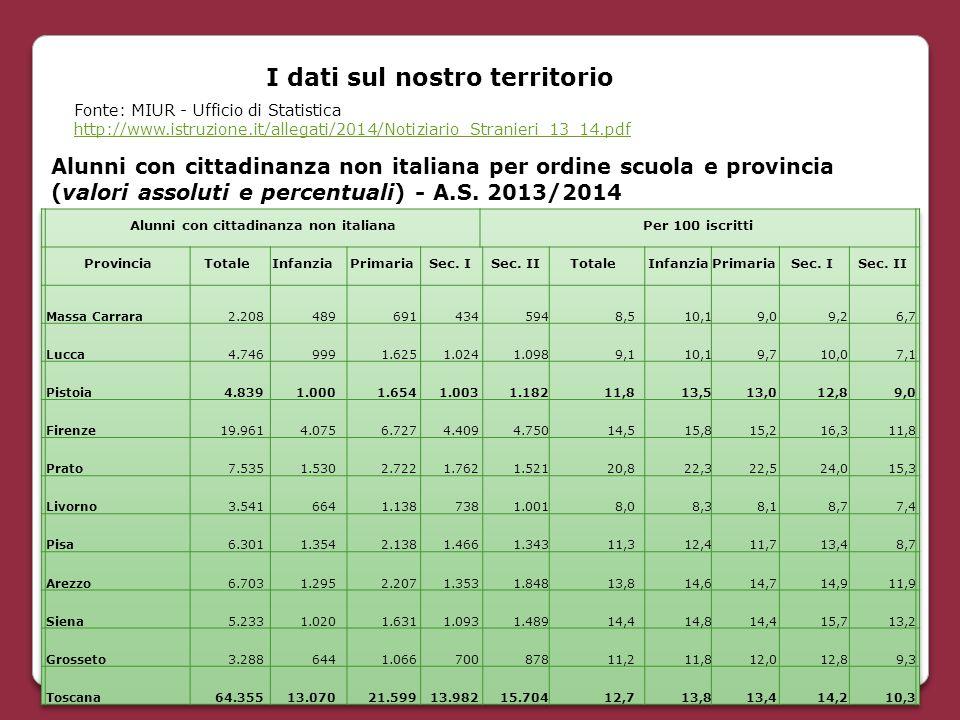 Alunni con cittadinanza non italiana