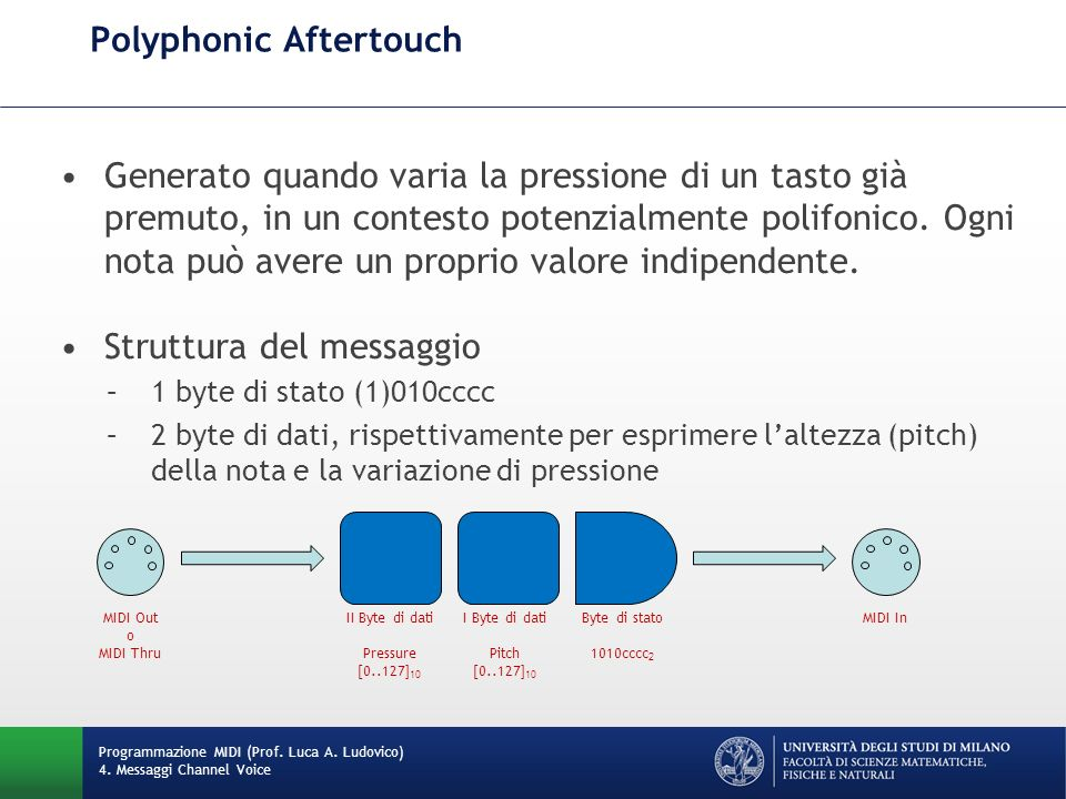 Polyphonic Aftertouch