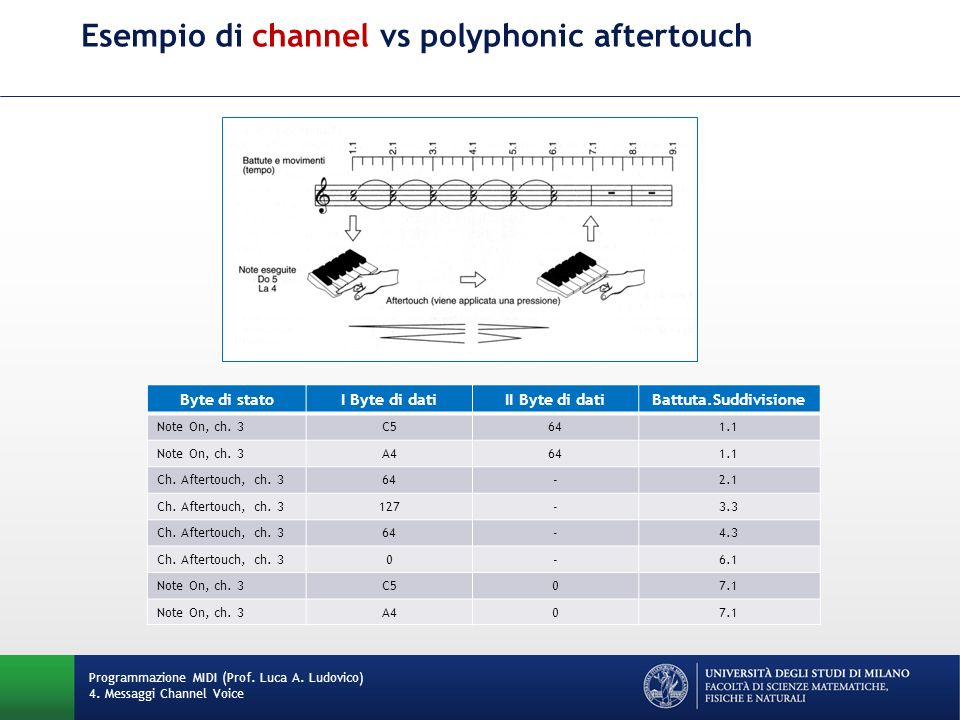 Esempio di channel vs polyphonic aftertouch