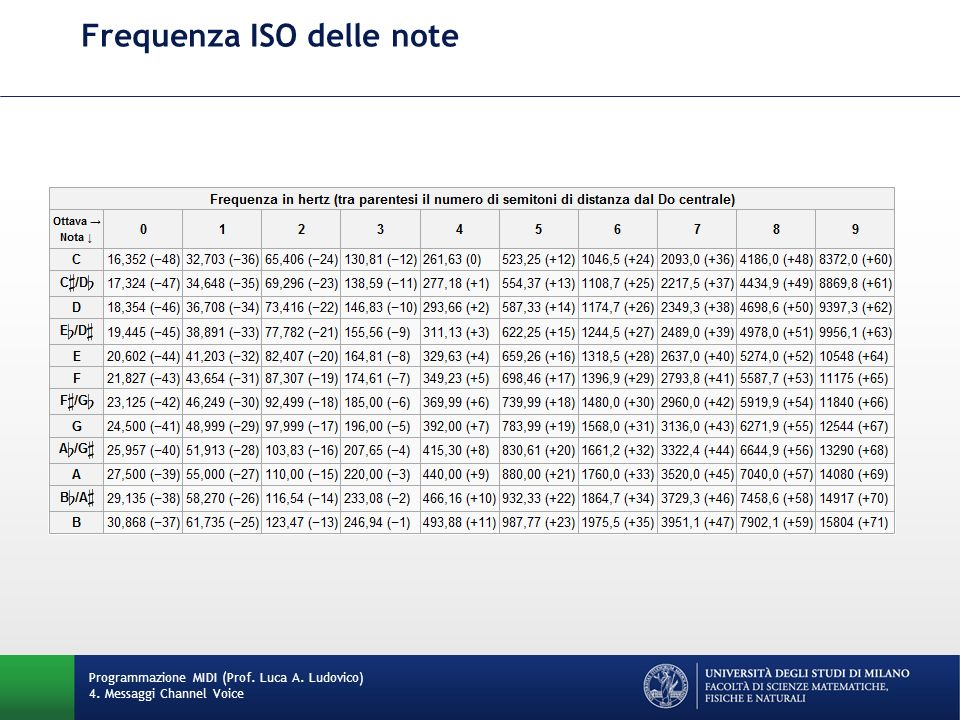 Frequenza ISO delle note