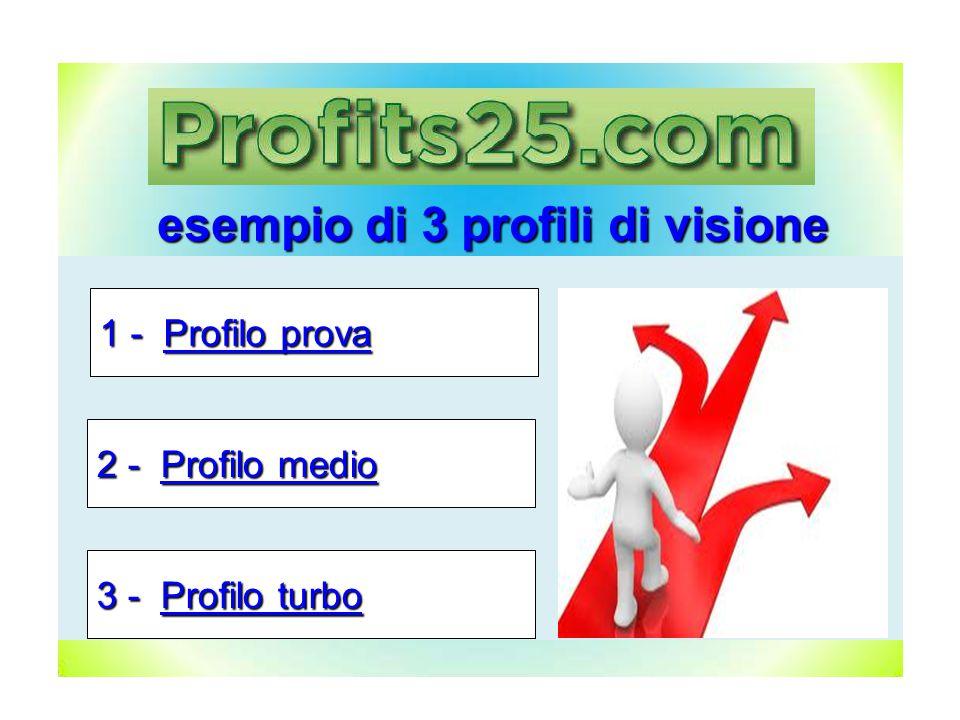 esempio di 3 profili di visione