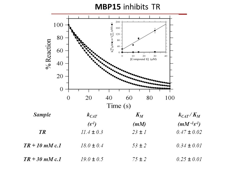 MBP15 inhibits TR Sample kCAT (s-1) KM (mM) kCAT / KM (mM -1s-1) TR
