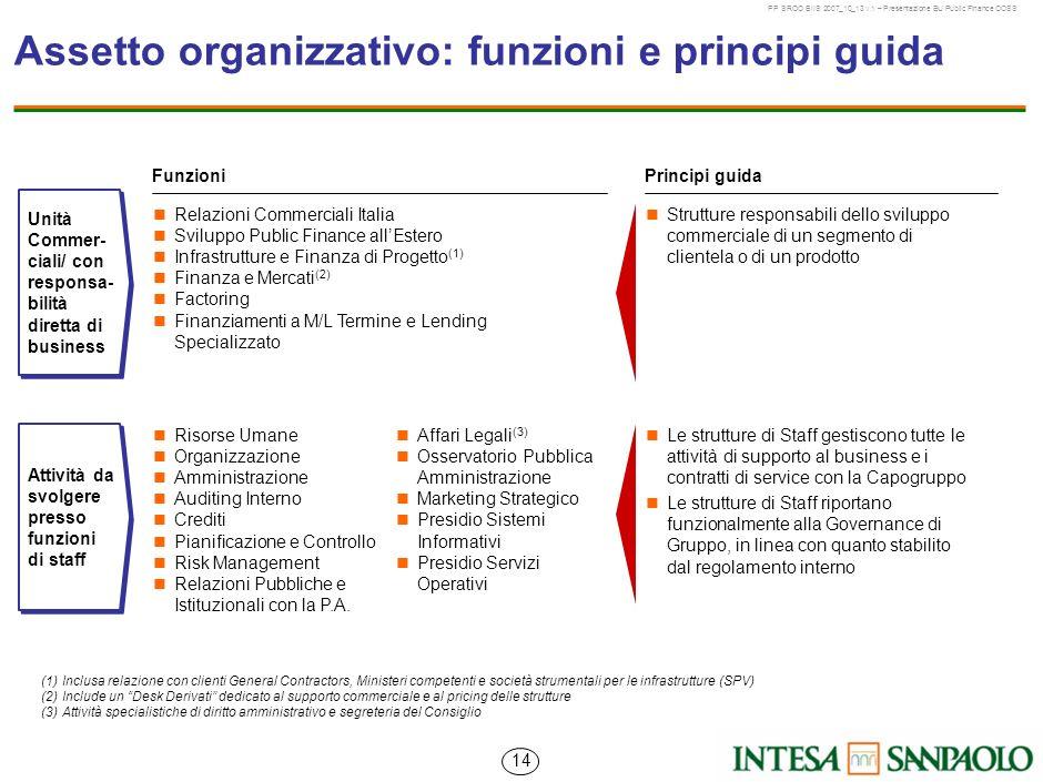 Assetto organizzativo: funzioni e principi guida