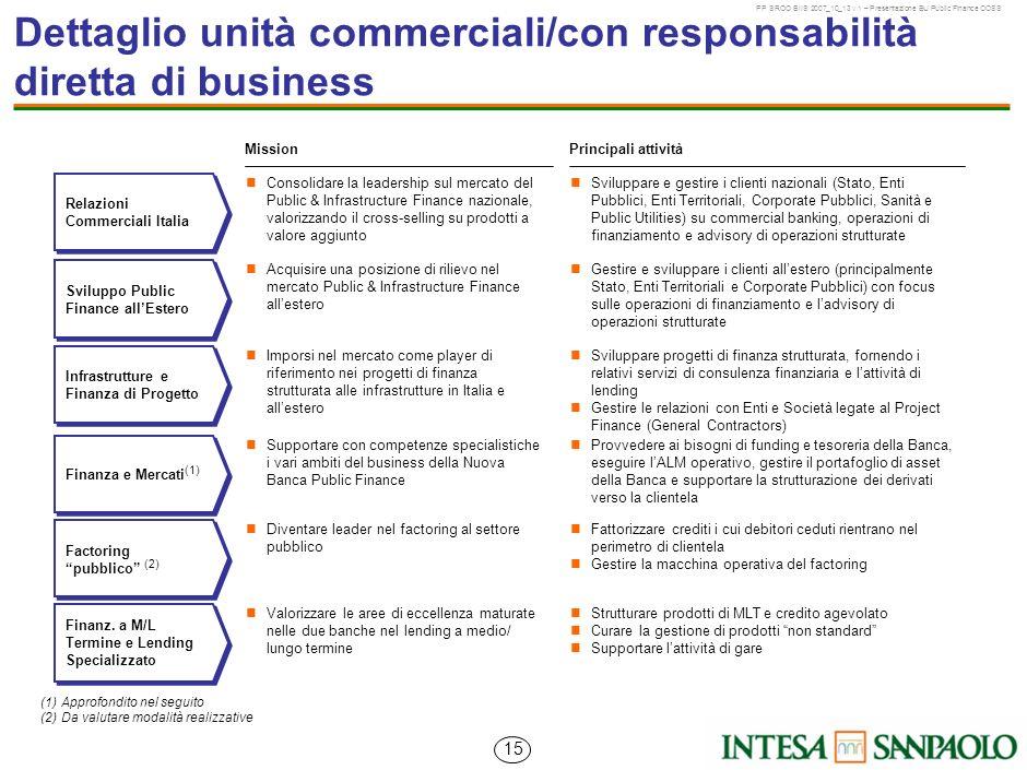Dettaglio unità commerciali/con responsabilità diretta di business