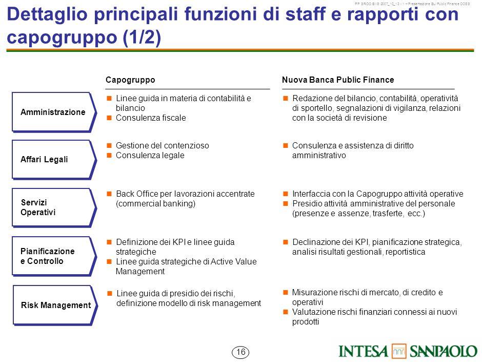 Dettaglio principali funzioni di staff e rapporti con capogruppo (1/2)
