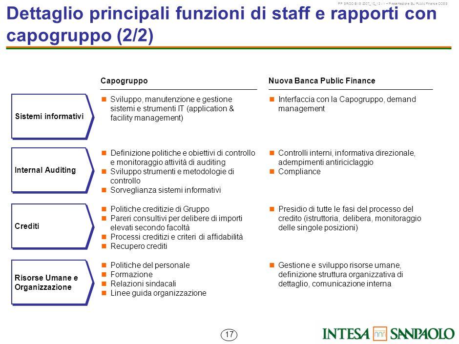 Dettaglio principali funzioni di staff e rapporti con capogruppo (2/2)