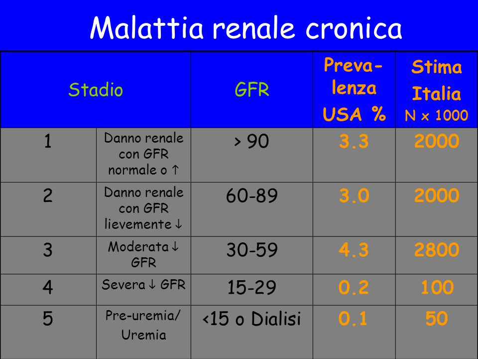Malattia renale cronica
