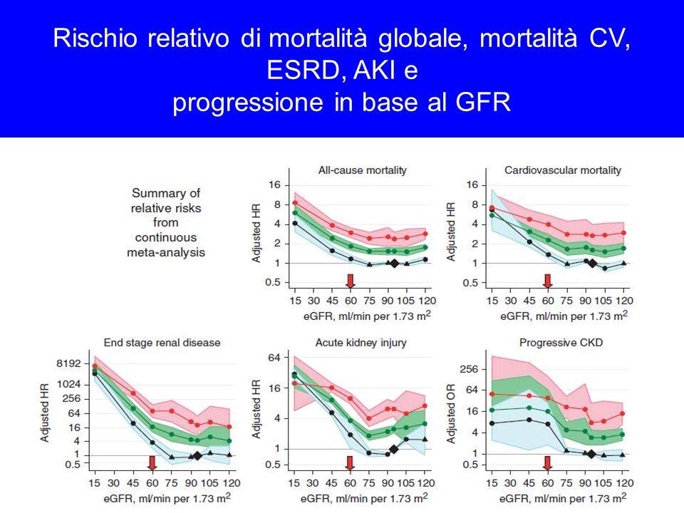 Rischio relativo di mortalità globale, mortalità CV, ESRD, AKI e