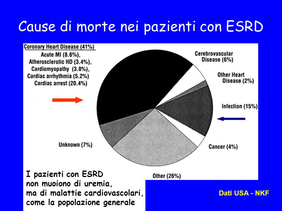 Cause di morte nei pazienti con ESRD