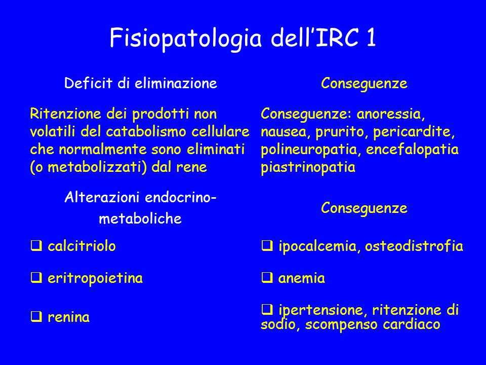 Fisiopatologia dell'IRC 1