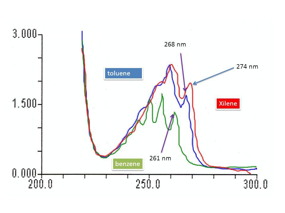 268 nm 274 nm toluene Xilene 261 nm benzene