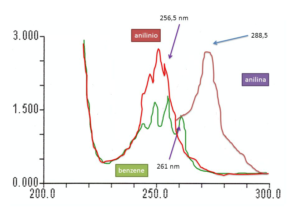 256,5 nm anilinio 288,5 anilina 261 nm benzene
