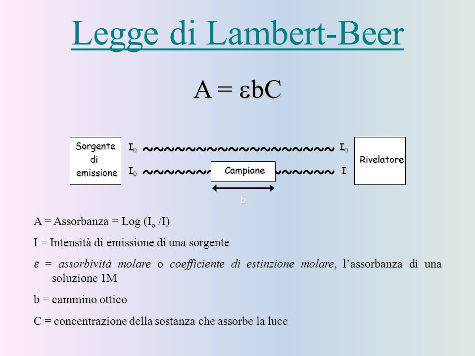 Legge di Lambert-Beer A = bC ~ A = Assorbanza = Log (Io /I)