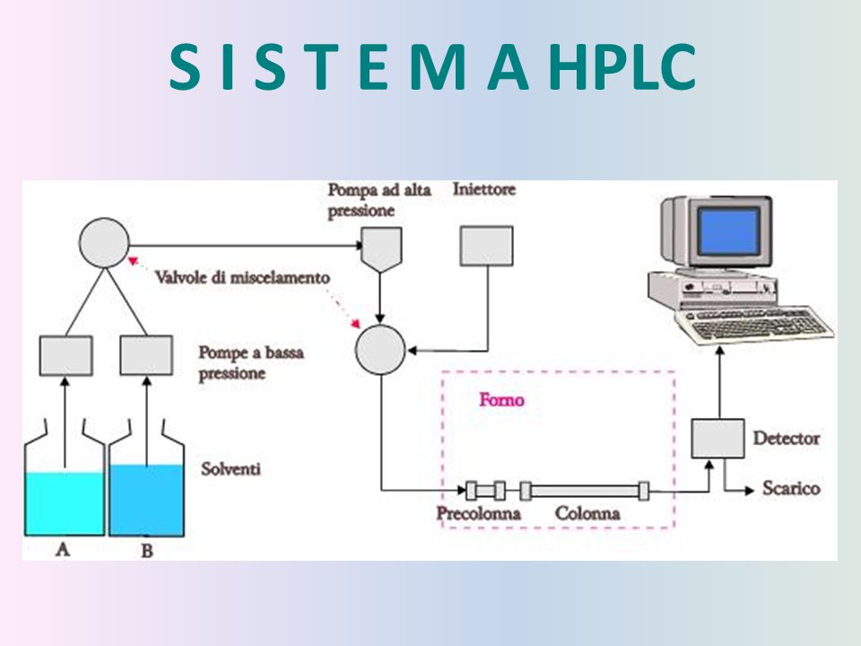 S I S T E M A HPLC