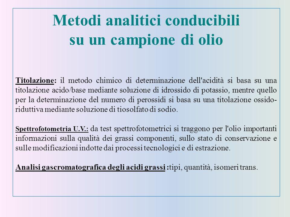 Metodi analitici conducibili