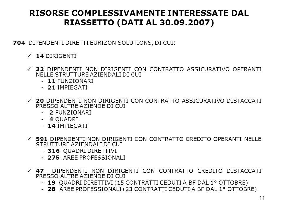 RISORSE COMPLESSIVAMENTE INTERESSATE DAL RIASSETTO (DATI AL 30. 09