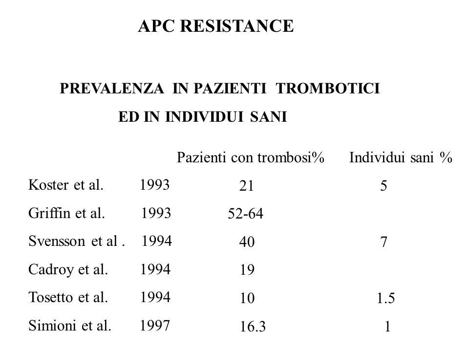 APC RESISTANCE PREVALENZA IN PAZIENTI TROMBOTICI. ED IN INDIVIDUI SANI. Pazienti con trombosi% Individui sani %