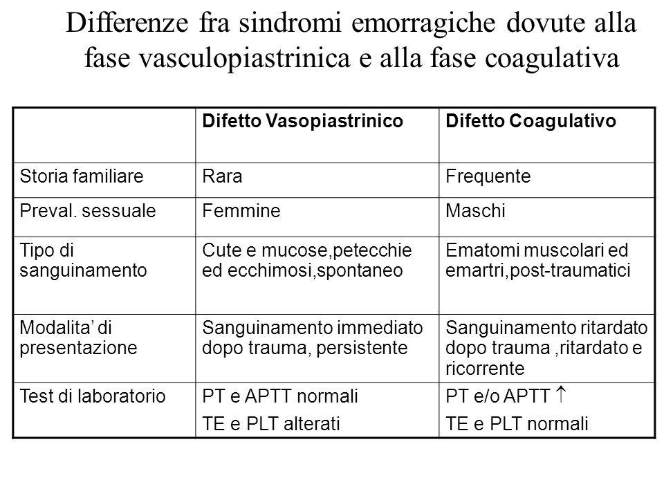 Differenze fra sindromi emorragiche dovute alla fase vasculopiastrinica e alla fase coagulativa