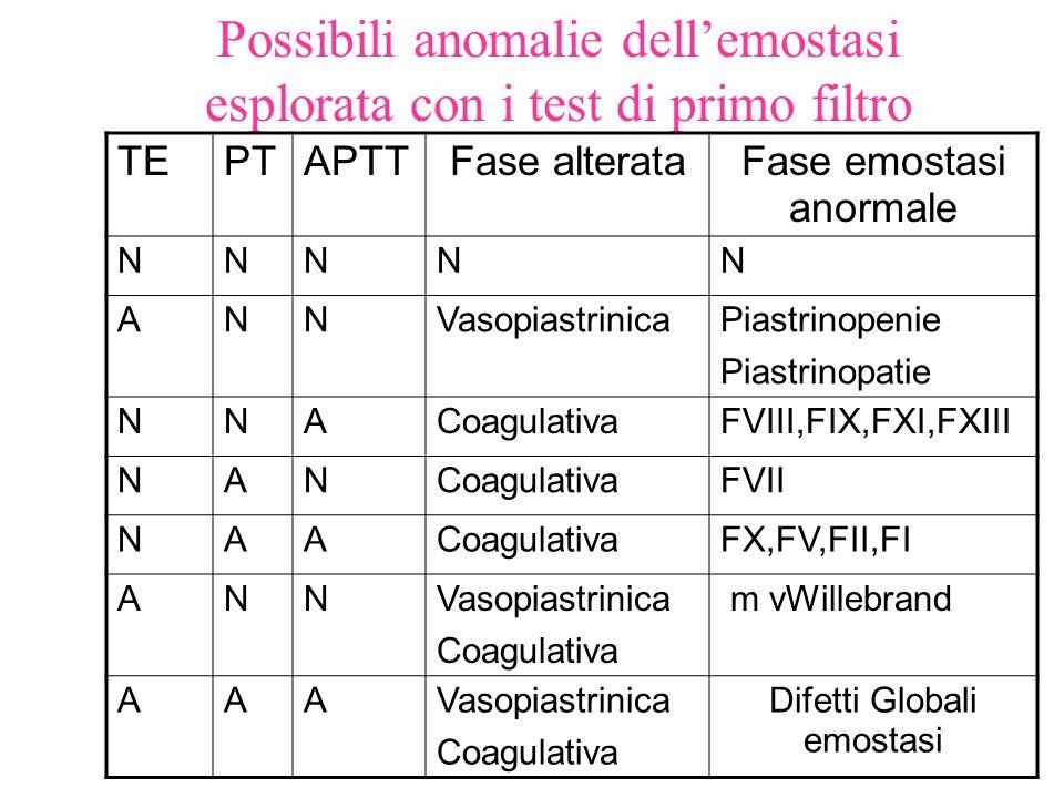 Possibili anomalie dell'emostasi esplorata con i test di primo filtro