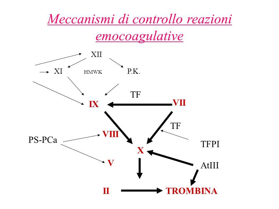 Meccanismi di controllo reazioni emocoagulative