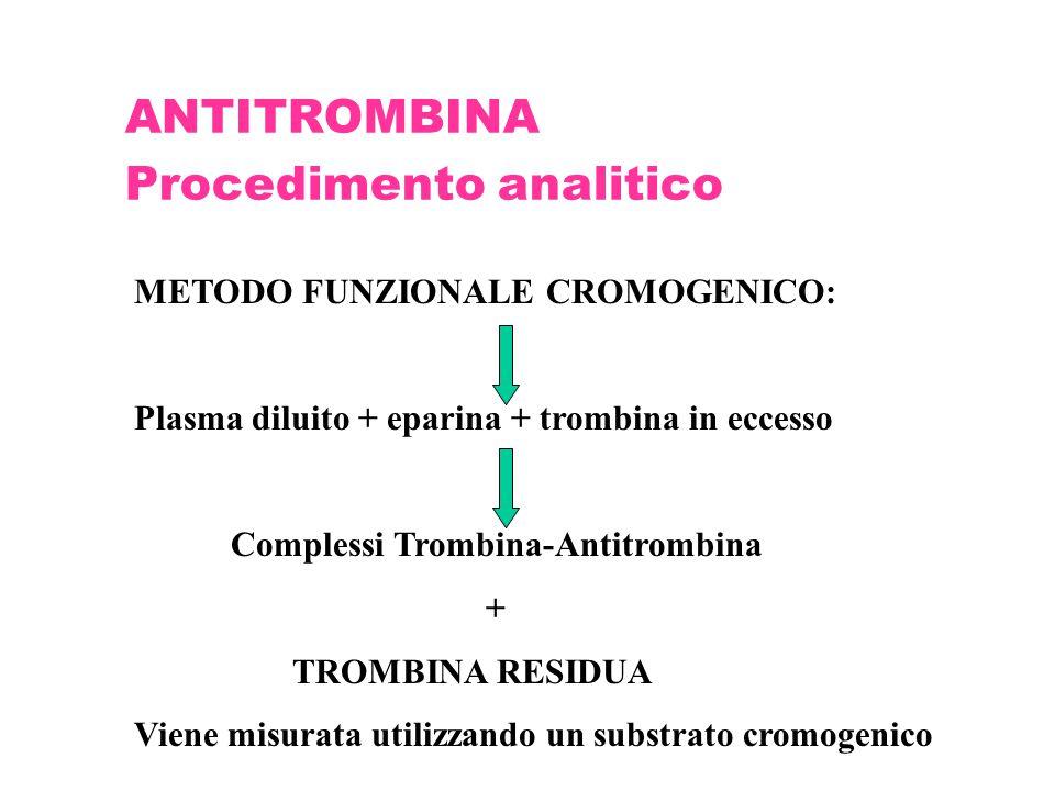 ANTITROMBINA Procedimento analitico