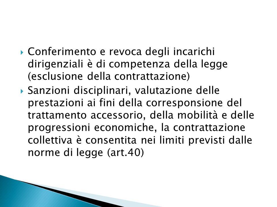 Conferimento e revoca degli incarichi dirigenziali è di competenza della legge (esclusione della contrattazione)