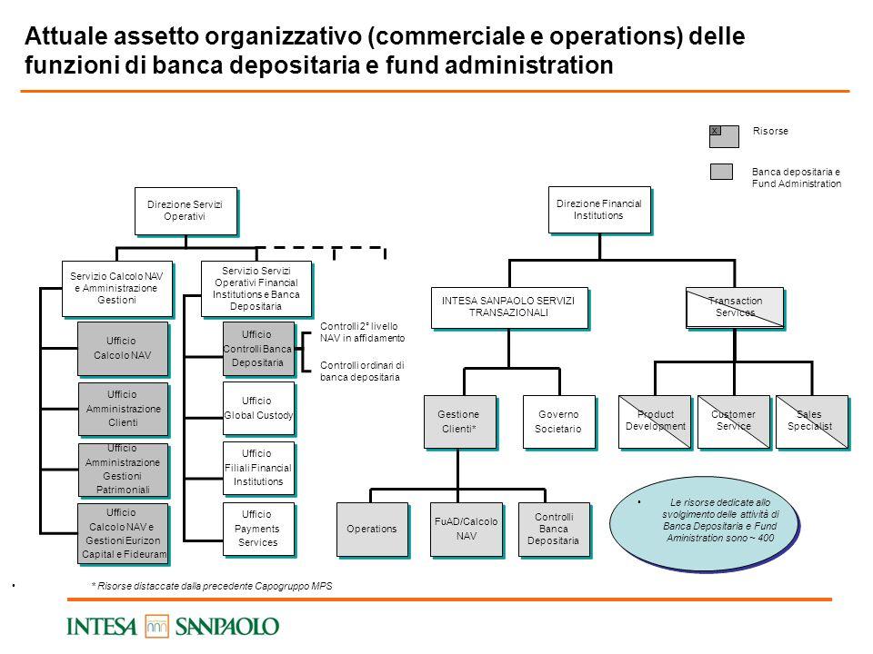 Attuale assetto organizzativo (commerciale e operations) delle funzioni di banca depositaria e fund administration