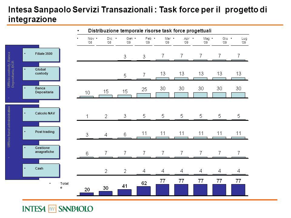 4 Intesa Sanpaolo Servizi Transazionali : Task force per il progetto di integrazione. Distribuzione temporale risorse task force progettuali.