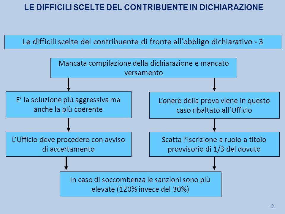 LE DIFFICILI SCELTE DEL CONTRIBUENTE IN DICHIARAZIONE