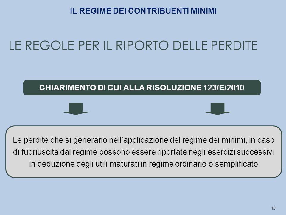 LE REGOLE PER IL RIPORTO DELLE PERDITE