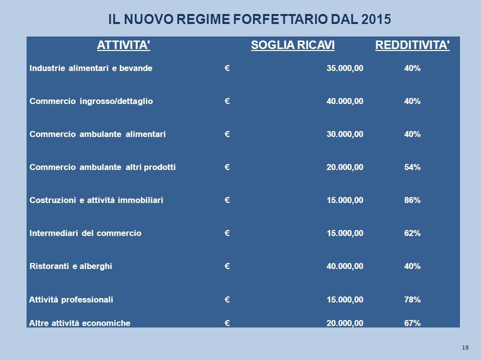 IL NUOVO REGIME FORFETTARIO DAL 2015
