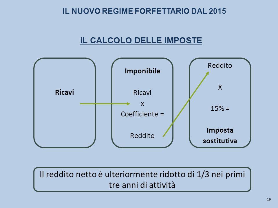 IL NUOVO REGIME FORFETTARIO DAL 2015 IL CALCOLO DELLE IMPOSTE