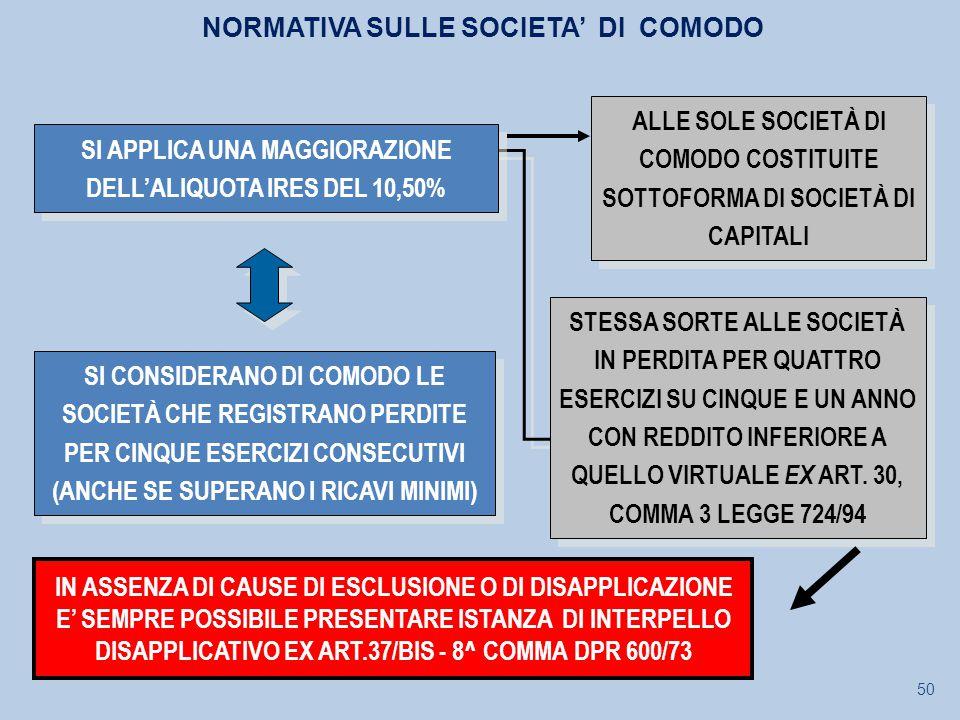 NORMATIVA SULLE SOCIETA' DI COMODO