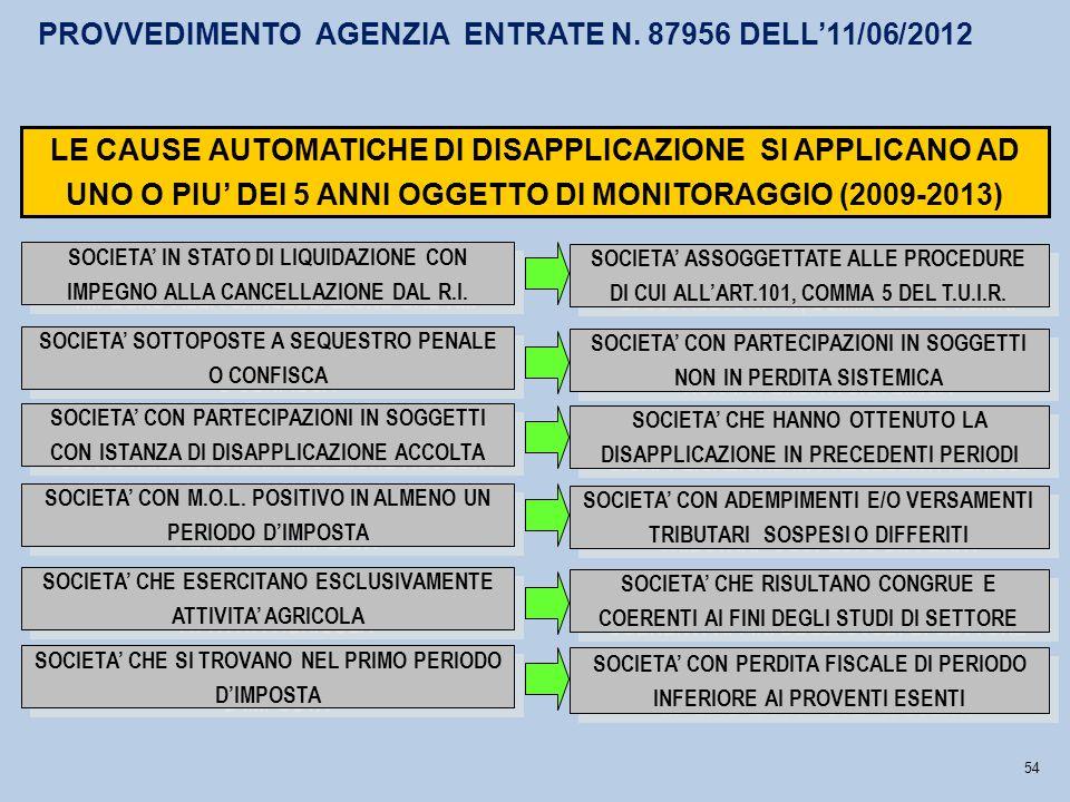 PROVVEDIMENTO AGENZIA ENTRATE N. 87956 DELL'11/06/2012