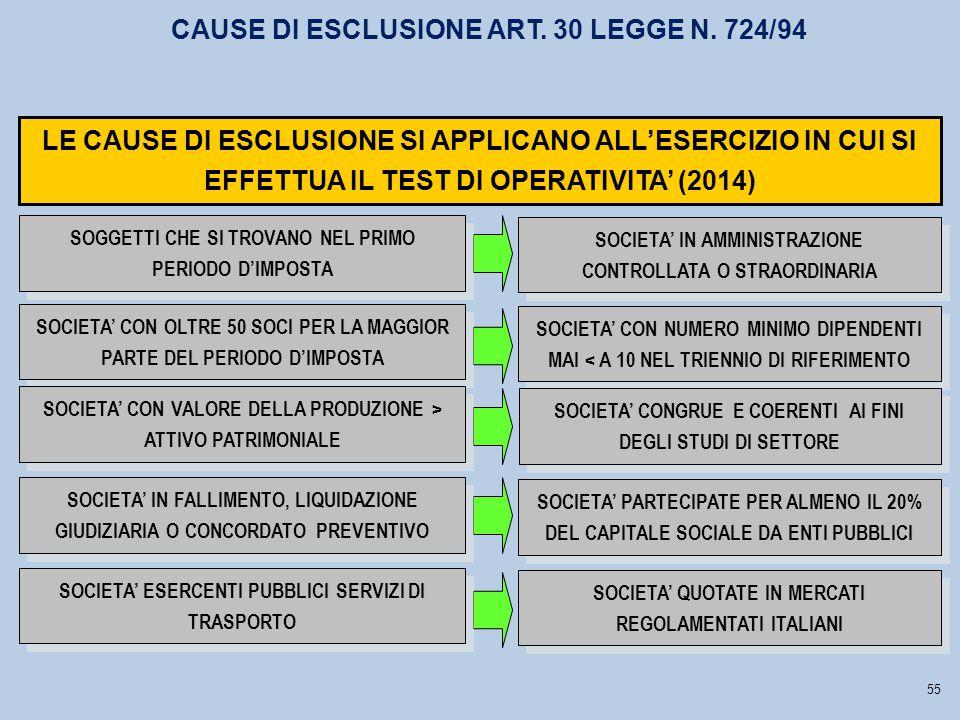 CAUSE DI ESCLUSIONE ART. 30 LEGGE N. 724/94