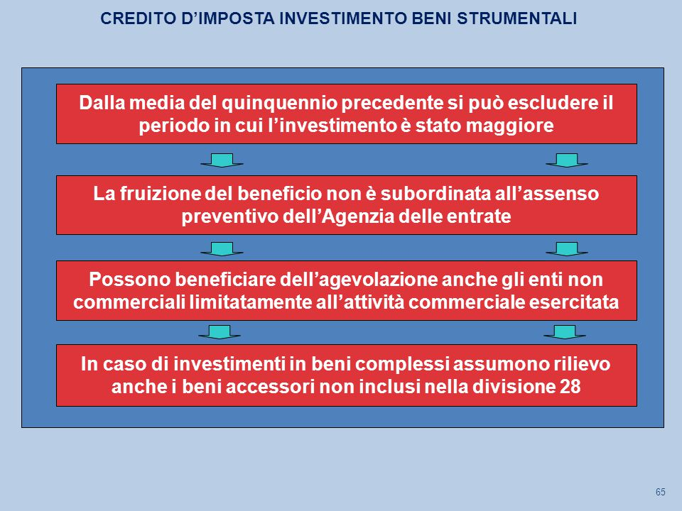 CREDITO D'IMPOSTA INVESTIMENTO BENI STRUMENTALI