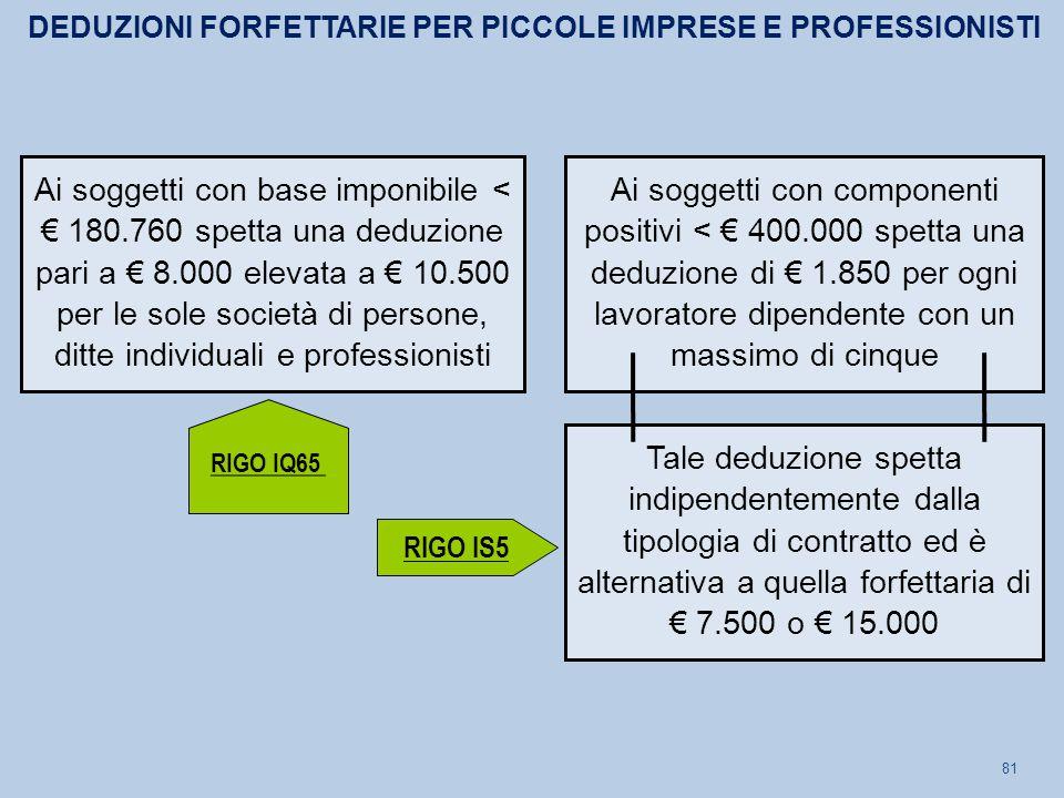 DEDUZIONI FORFETTARIE PER PICCOLE IMPRESE E PROFESSIONISTI
